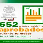 Aprueba Congreso del Estado más de 650 asuntos legislativos
